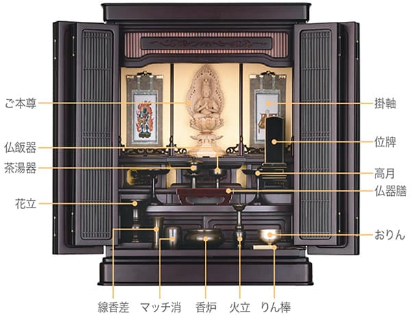仏壇 配置